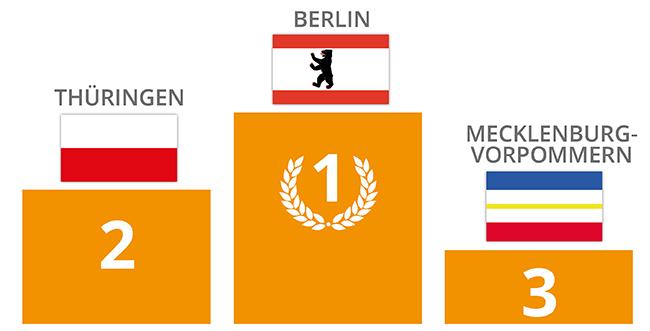 Infografik Bundesländer die in Deutschland reisen_650px