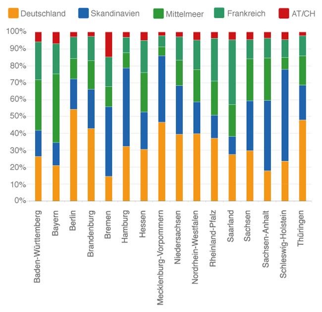 Infografik Reiseziele nach Bundesländern im Verhältnis _650px