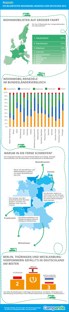 Infografik_Beliebteste-Reiseziele-2015_650px_V12 Übersicht