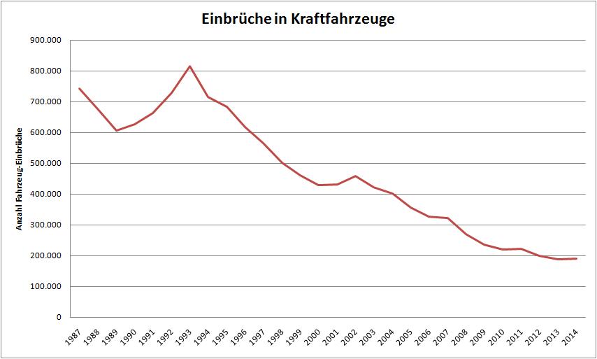 Diagramm Einbrüche in Kraftfahrzeuge