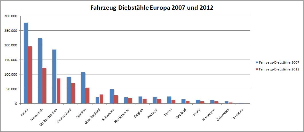 Diagramm Fahrzeugdiebstähle Europa 2007_2012