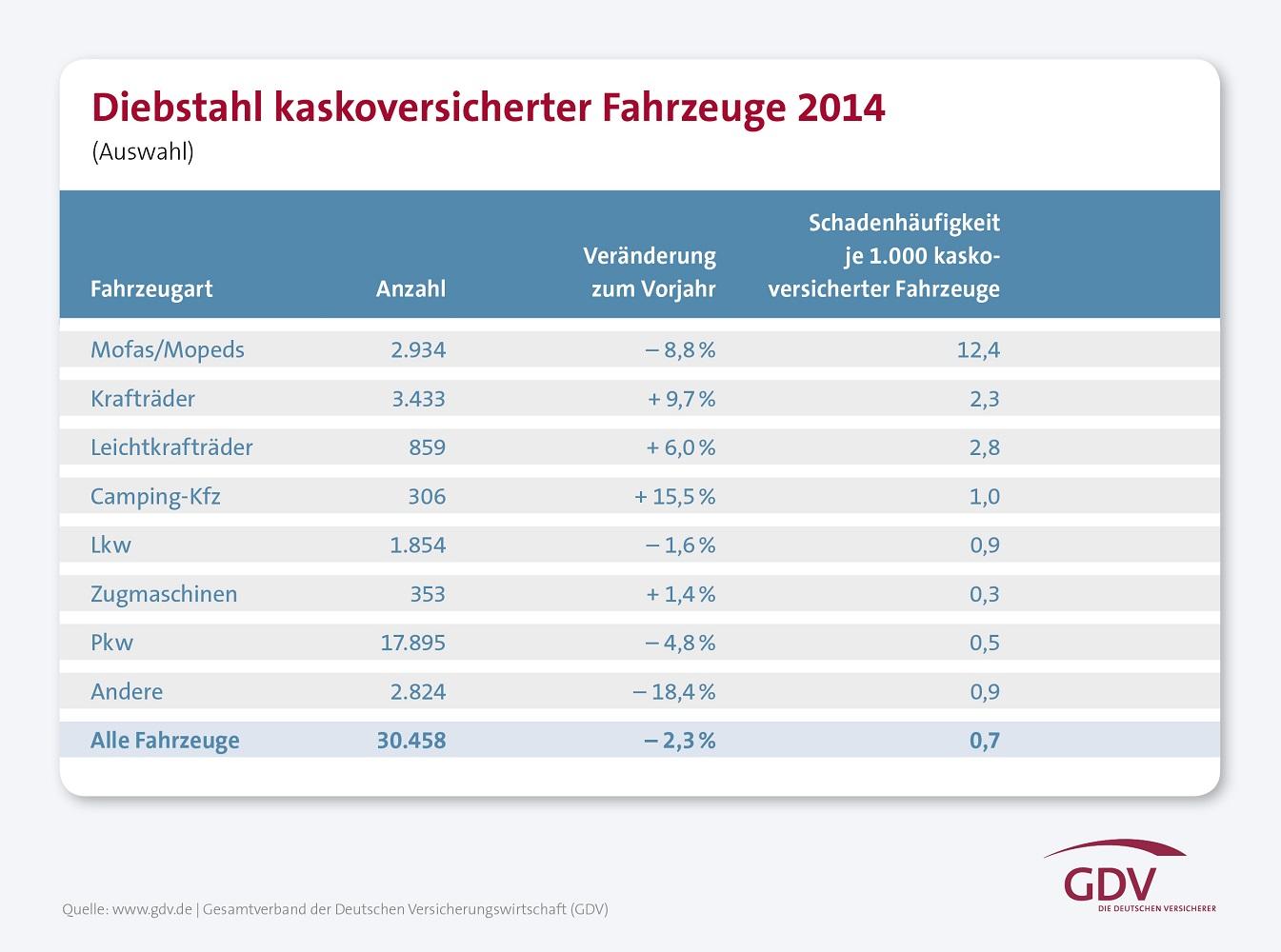 GDV: Autodiebstahl 2014