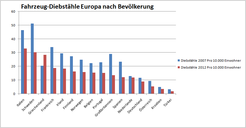 Fahrzeugdiebstähle Europa nach Bevölkerung