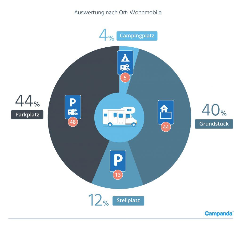 Verteilung der Delikte nach Ort (Wohnmobile)