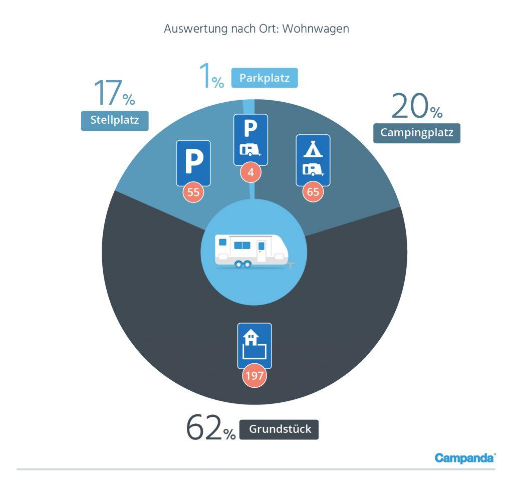 Verteilung der Delikte nach Ort (Wohnwagen)