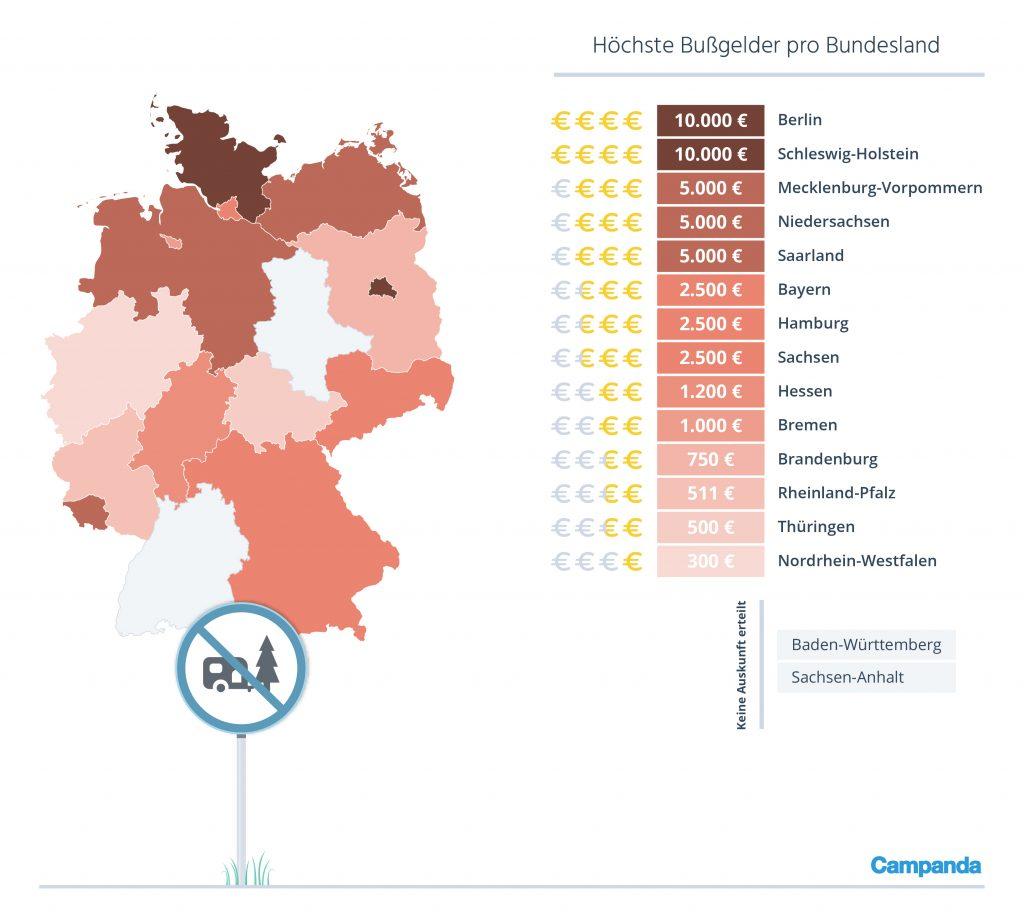 Hoechste_Bussgelder_pro_Bundesland