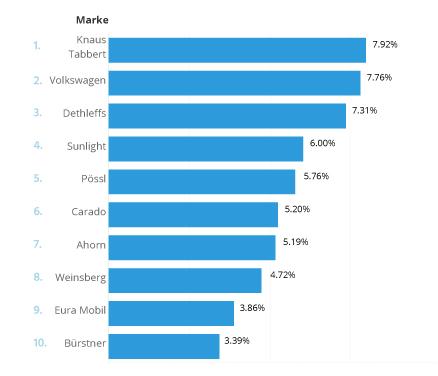 Die zehn am häufigsten angefragten Wohnmobilmarken